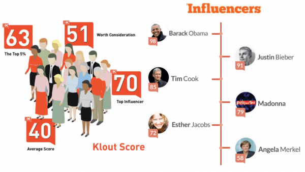 More impact and influence on Social Media