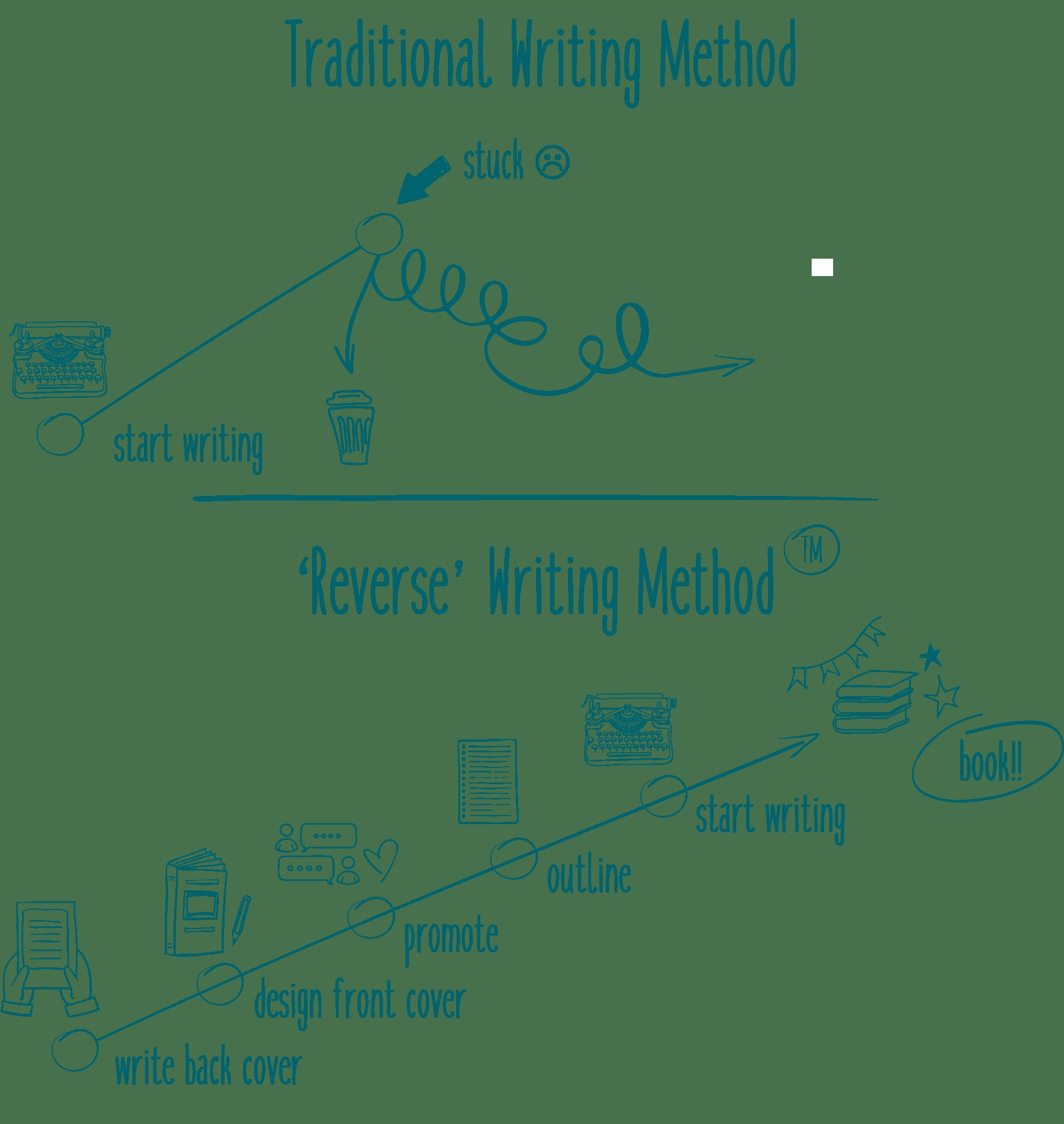 hoe schrijf je een boek