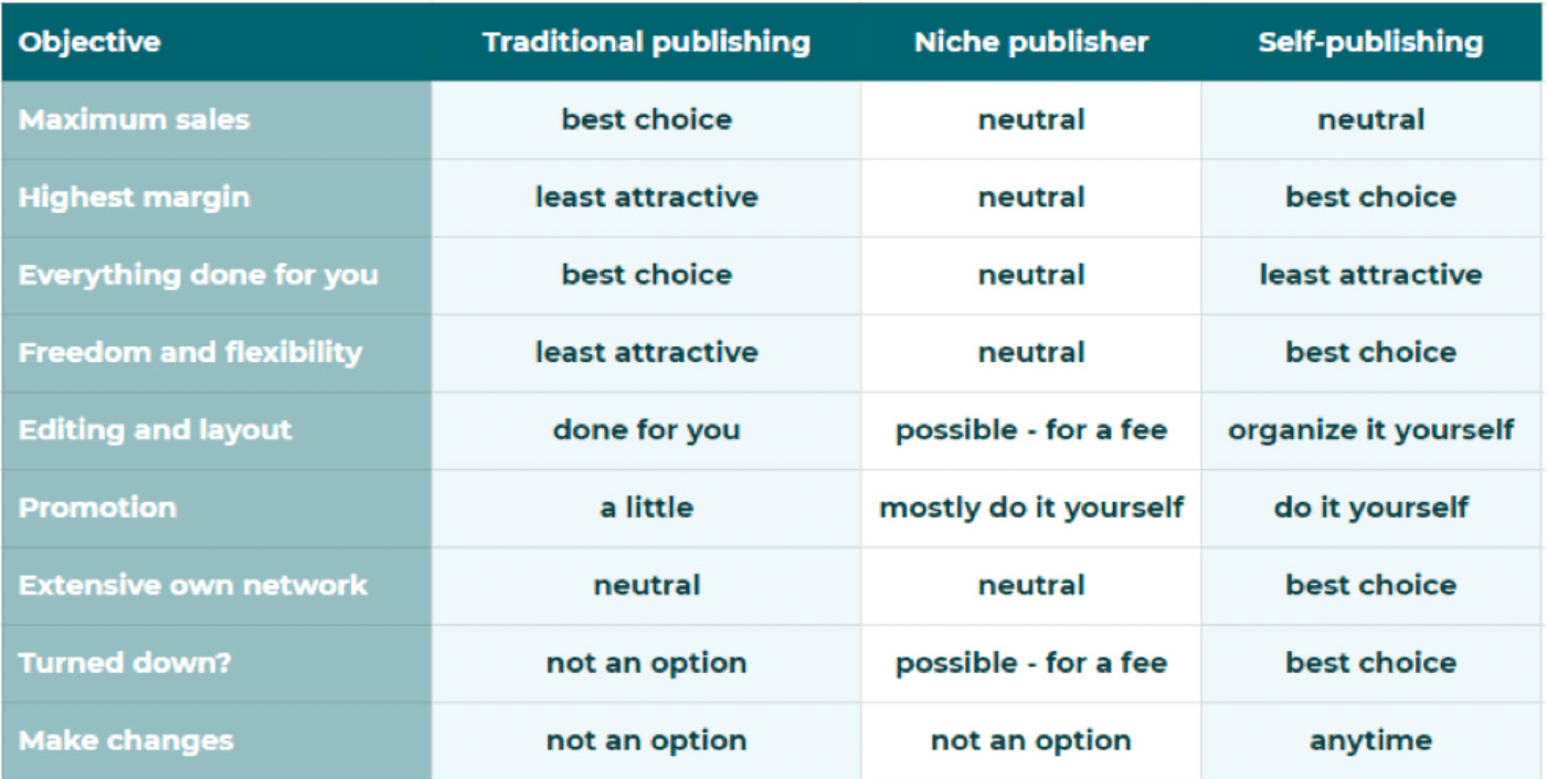 To self-publish or work with a publisher?